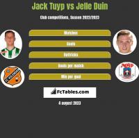 Jack Tuyp vs Jelle Duin h2h player stats