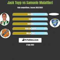 Jack Tuyp vs Samuele Mulattieri h2h player stats