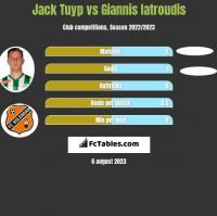 Jack Tuyp vs Giannis Iatroudis h2h player stats
