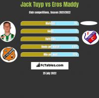 Jack Tuyp vs Eros Maddy h2h player stats