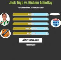 Jack Tuyp vs Hicham Acheffay h2h player stats