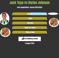 Jack Tuyp vs Darius Johnson h2h player stats