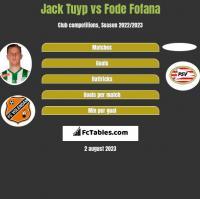 Jack Tuyp vs Fode Fofana h2h player stats