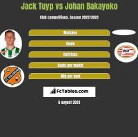 Jack Tuyp vs Johan Bakayoko h2h player stats