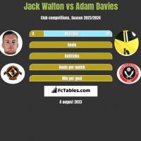 Jack Walton vs Adam Davies h2h player stats
