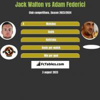 Jack Walton vs Adam Federici h2h player stats