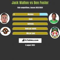 Jack Walton vs Ben Foster h2h player stats