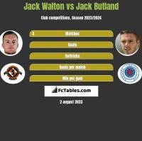 Jack Walton vs Jack Butland h2h player stats