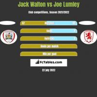 Jack Walton vs Joe Lumley h2h player stats