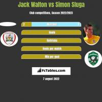 Jack Walton vs Simon Sluga h2h player stats