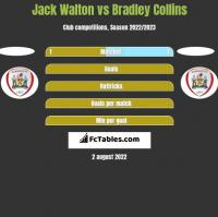 Jack Walton vs Bradley Collins h2h player stats