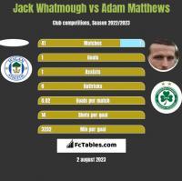 Jack Whatmough vs Adam Matthews h2h player stats
