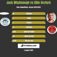 Jack Whatmough vs Alim Oezturk h2h player stats