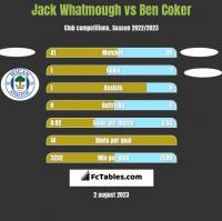 Jack Whatmough vs Ben Coker h2h player stats