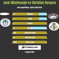 Jack Whatmough vs Christian Burgess h2h player stats