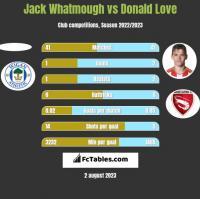 Jack Whatmough vs Donald Love h2h player stats