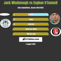 Jack Whatmough vs Eoghan O'Connell h2h player stats