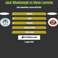 Jack Whatmough vs Glenn Loovens h2h player stats