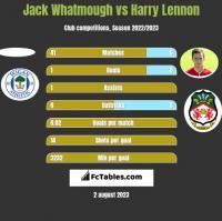 Jack Whatmough vs Harry Lennon h2h player stats