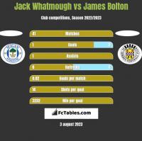 Jack Whatmough vs James Bolton h2h player stats