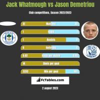 Jack Whatmough vs Jason Demetriou h2h player stats