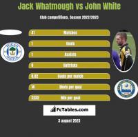 Jack Whatmough vs John White h2h player stats
