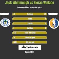 Jack Whatmough vs Kieran Wallace h2h player stats