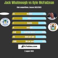 Jack Whatmough vs Kyle McFadzean h2h player stats