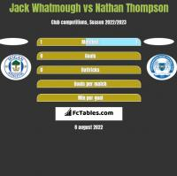 Jack Whatmough vs Nathan Thompson h2h player stats