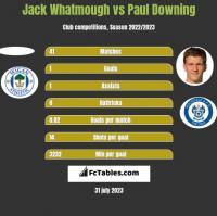 Jack Whatmough vs Paul Downing h2h player stats