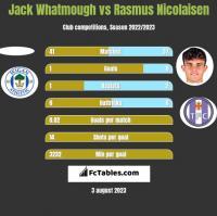 Jack Whatmough vs Rasmus Nicolaisen h2h player stats