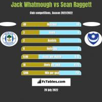 Jack Whatmough vs Sean Raggett h2h player stats