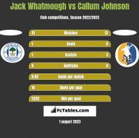 Jack Whatmough vs Callum Johnson h2h player stats