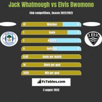 Jack Whatmough vs Elvis Bwomono h2h player stats
