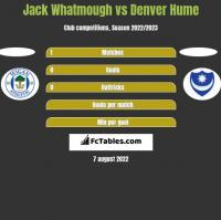 Jack Whatmough vs Denver Hume h2h player stats