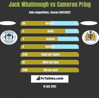 Jack Whatmough vs Cameron Pring h2h player stats