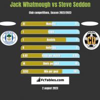 Jack Whatmough vs Steve Seddon h2h player stats