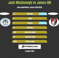Jack Whatmough vs James Hill h2h player stats