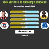 Jack Wilshere vs Abdoulaye Doucoure h2h player stats