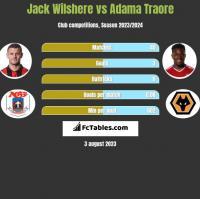 Jack Wilshere vs Adama Traore h2h player stats