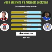 Jack Wilshere vs Ademola Lookman h2h player stats