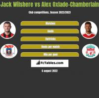 Jack Wilshere vs Alex Oxlade-Chamberlain h2h player stats