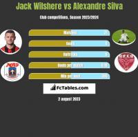 Jack Wilshere vs Alexandre Silva h2h player stats