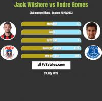 Jack Wilshere vs Andre Gomes h2h player stats