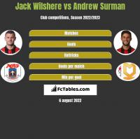 Jack Wilshere vs Andrew Surman h2h player stats
