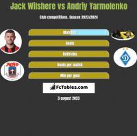 Jack Wilshere vs Andrij Jarmołenko h2h player stats