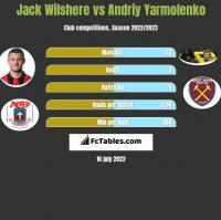Jack Wilshere vs Andriy Yarmolenko h2h player stats