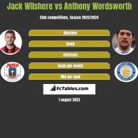 Jack Wilshere vs Anthony Wordsworth h2h player stats