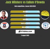 Jack Wilshere vs Callum O'Dowda h2h player stats