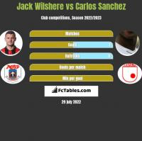 Jack Wilshere vs Carlos Sanchez h2h player stats